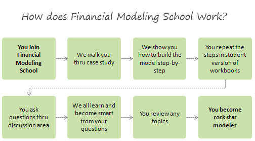 How does financial modeling school work?